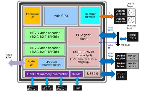 SC2M50 Block Diagram