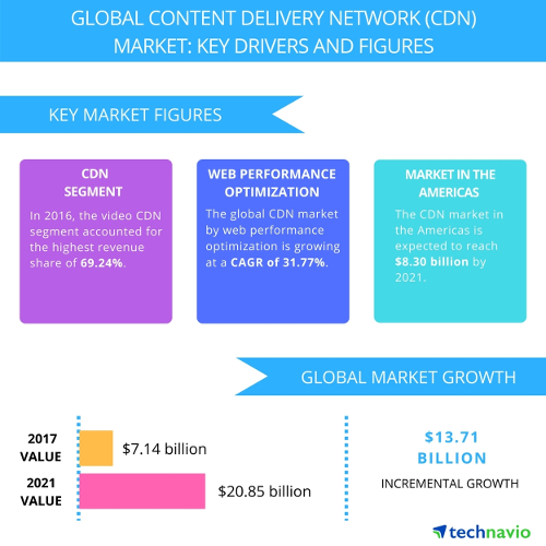 CDN Market Key Drivers and Figures