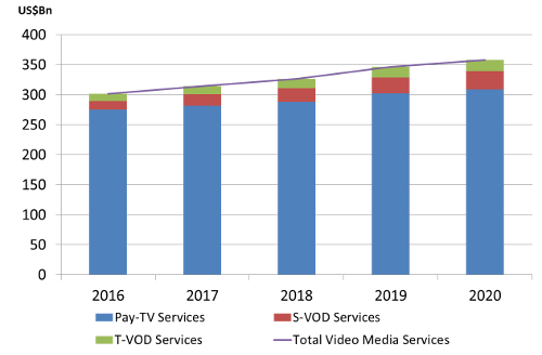 End-User Spending on Consumer Video Media Services, by Service Category, Worldwide, 2016-2020