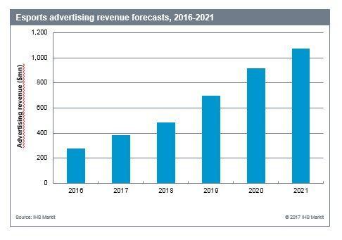 Esports Advertising Revenue Forecast, 2016-2021