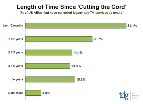 Length of time since cutting the cord