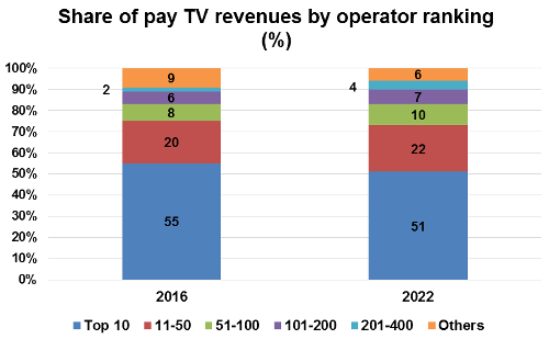 Share of Pay TV revenues by operator ranking