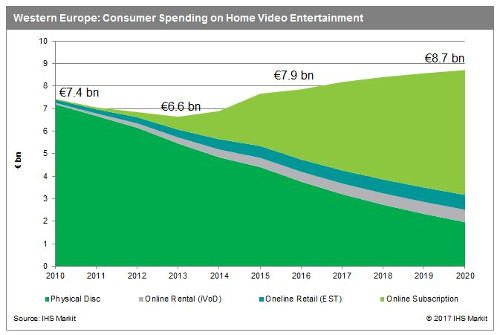 Western Europe Consumer Spending on Home Video Entertainment - Physical Disc, Online Rental (iVOD), Online Retail (EST), Online Subscription