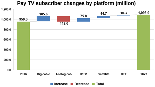 Worldwide Pay TV subscriber changes by platform