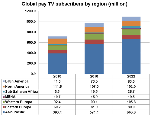Worldwide Pay TV subscribers by region