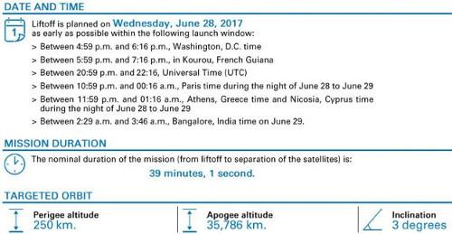 Ariane 5 launch plan June 28, 2017 - Hellas Sat 3 and GSAT-17