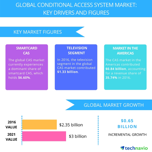 Global Conditional Access System Market 2017-2021