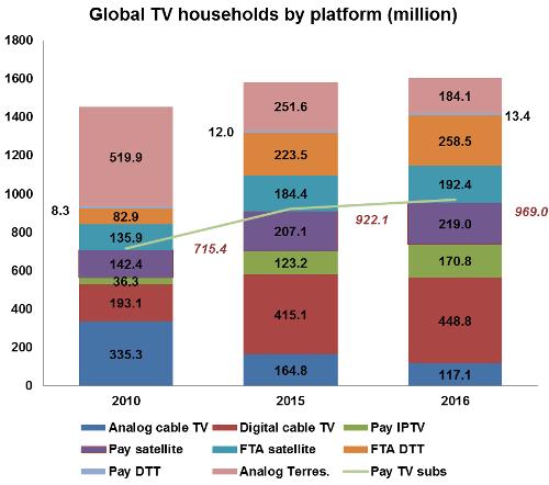 Global TV households by platform