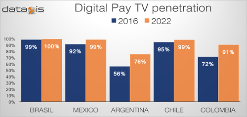 Latin America Digital TV Penetration 2016-2022