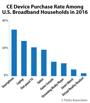 CE Device Purchase Rate Among U.S. Broadband Households in 2016 | Parks Associates