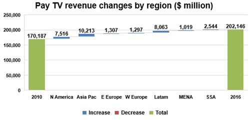 Pay TV revenue changes by region