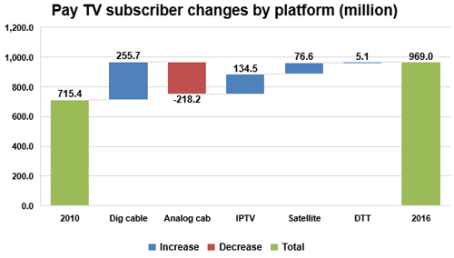 Pay TV subscriber changes by platform