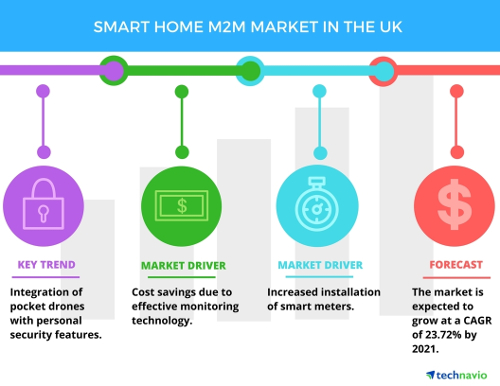Smart Home M2M Market in the UK