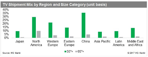 TV Shipment Mix By Region and Size Category