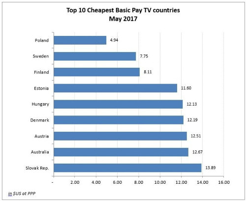 Top 10 Cheapest Basic Pay TV Countries
