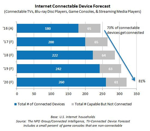 US Internet-Connectable Device Forecast