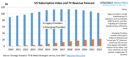 Tv Service Providers >> Pay Tv Firms To Continue To Dominate 126bn Us Video Tv