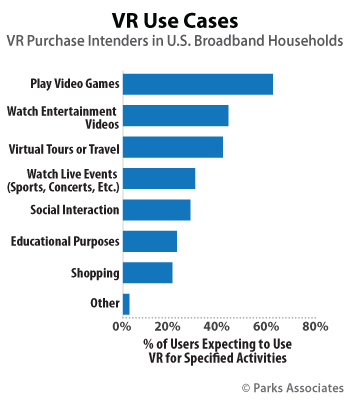 VR Use Cases - USA