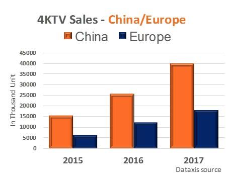 4KTV Sales Europe and China