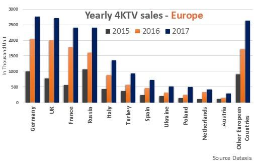 Annual 4KTV Sales - Europe