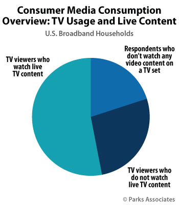 U.S. Consumer Media Consumption Overview: TV Usage and Live Content