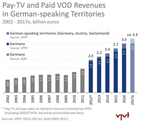 German-speaking territories - Pay TV Revenues 2002-2017e