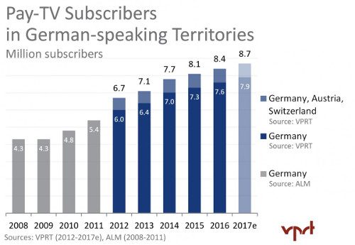 German-speaking territories - Pay TV Subscribers 2008-2017e