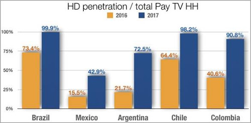 HD and Pay TV penetration Latin America - 2016-2017 - Brazil, Mexico, Argentina, Chile, Colombia