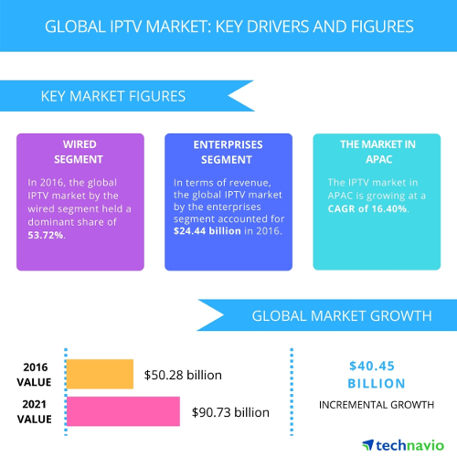 IPTV market - Key drivers and figures
