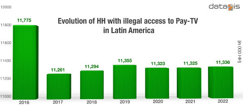 Illegal access to Pay-TV reached 11.8 million households in Latin America in 2016