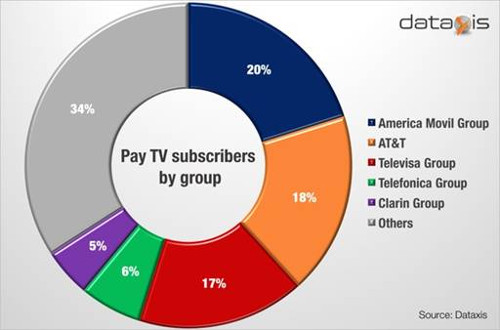 Latin America Pay TV Subscribers By Group - América Móvil, AT&T, Televisa, Telefónica and Clarín
