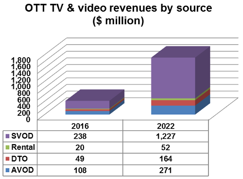 MENA OTT TV and Video Revenues By Source