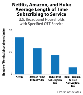 US: Netflix, Amazon, and Hulu: Average Length of Time, Subscribing to Service