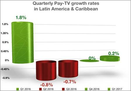 Quarterly Pay TV growth rates in Latin-America and the Caribbean - 1Q 2016 to 1Q 2017