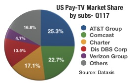 US Pay TV Market Share by Subscribers