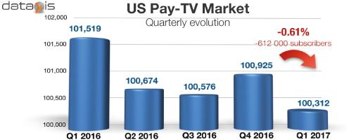 US Pay TV Market Quarterly Evolution