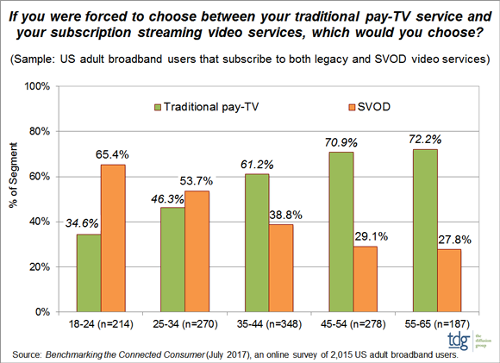 US - SVOD Gaining Perceptual Parity with Legacy Pay-TV