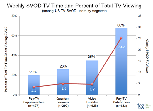 Weekly SVOD TV Time and Percent of Total TV Viewing - USA