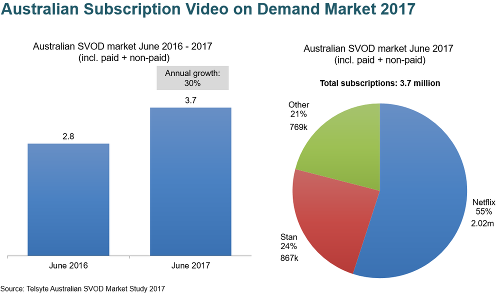 Australian Subscription Video On Demand (SVOD) Market 2017