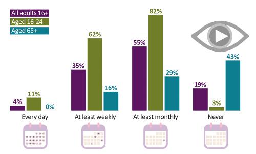 CMR17 - Catchup TV and SVOD binge usage - UK