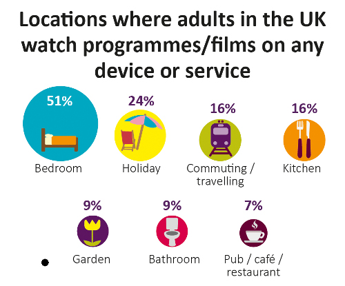 CMR17 - Locations where adults watch content - UK