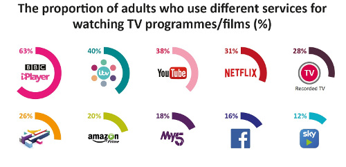 CMR17 - Proportion of adults using different online video services - UK