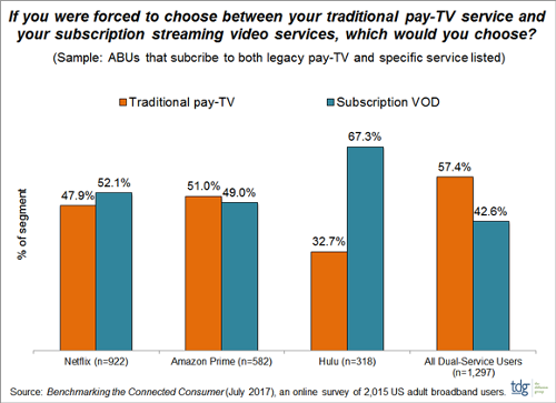 Choosing between traditional pay TV and SVOD - USA