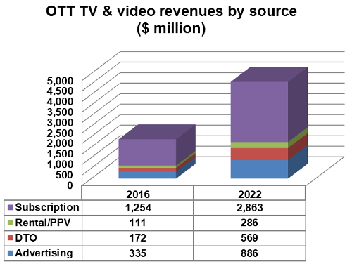 Latin America - OTT TV and video revenues by source
