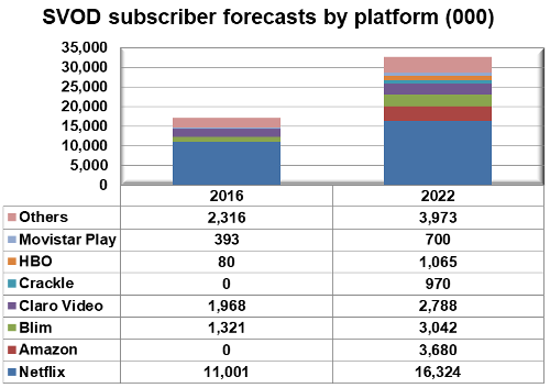 Latin America - SVOD subscriber forecasts by platform - Netflix, Amazon Prime Video, Claro Video, Blim, HBO, Crackle and Movistar Play