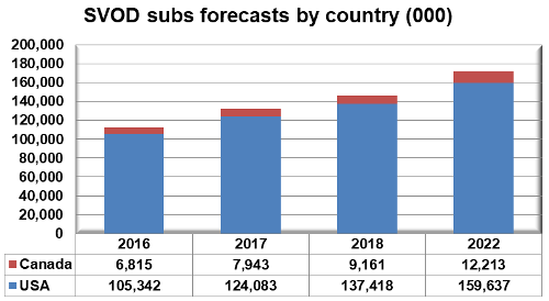 SVOD subscriber forecasts by country - 2016-2022