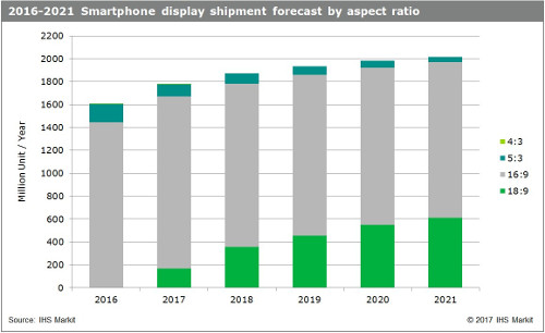 Smartphone display shipment forecast by aspect ratio - 2016-2021 - IHS Markit