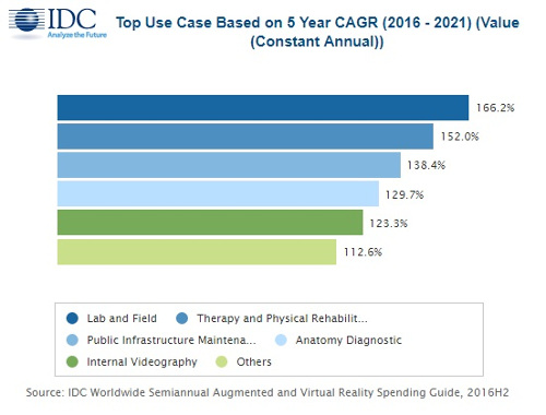 Top AR-VR Use Cases Based on 5-Year CAGR - 2016-2021