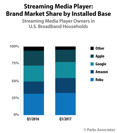US Streaming Media Player Brand Market Share - Apple, Google, Amazon, Roku, Others - Q1 2016 v Q1 2017