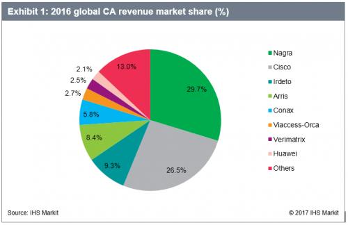 2016 Global CA revenue market share - NAGRA, Cisco Systems, Irdeto, Arris International, Conax, Viaccess-Orca, Verimatrix, Huawei, Others